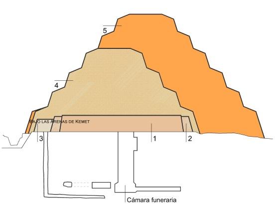 Sección de las fases de construcción de la pirámide escalonada de Djoser